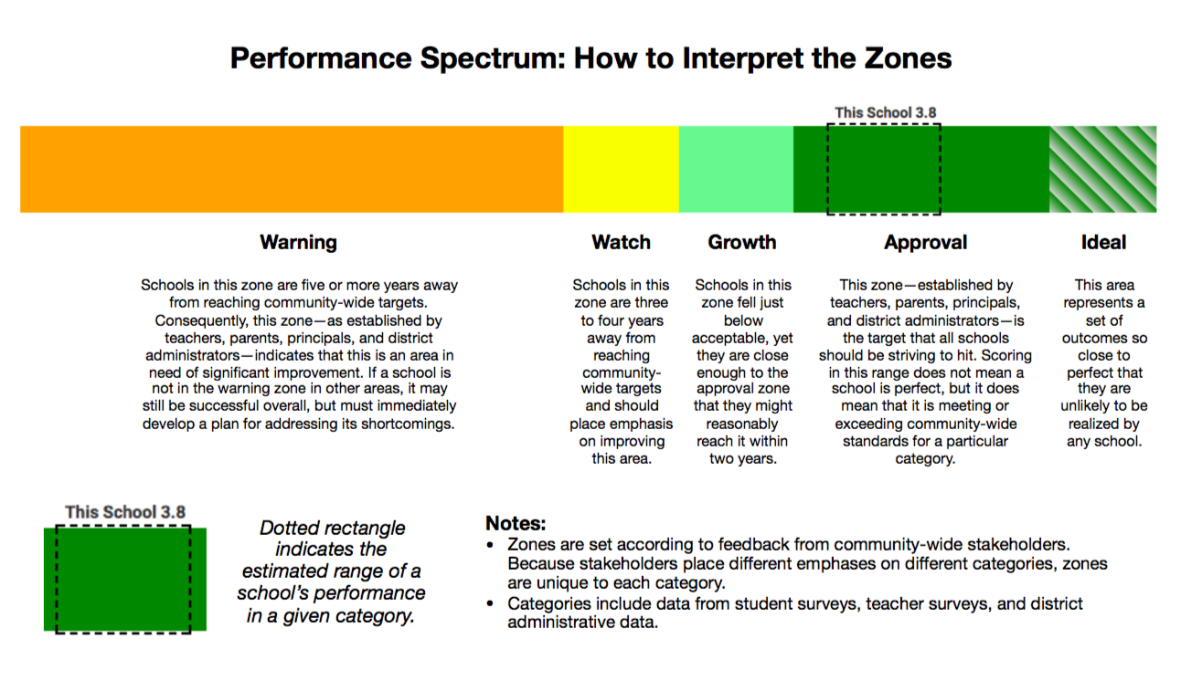 Performance spectrum